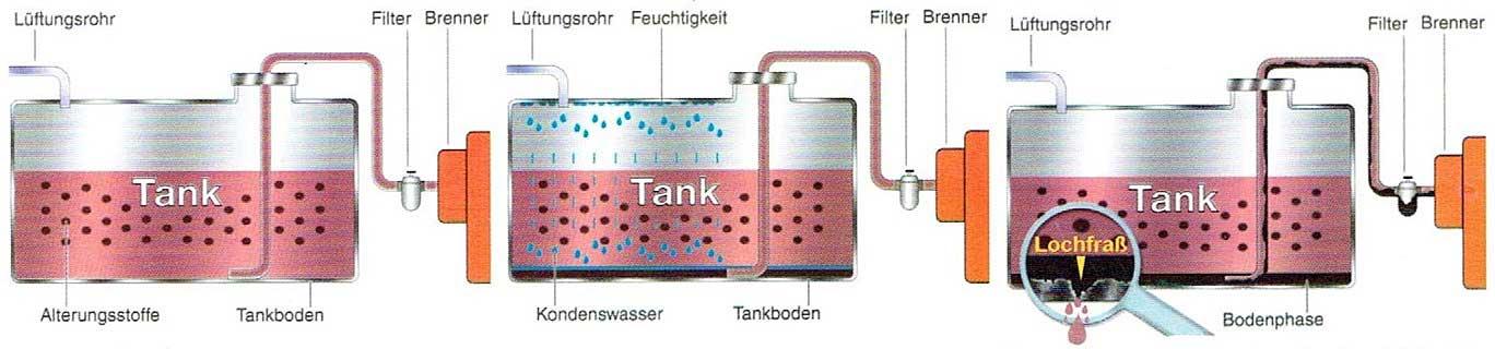 Tankreinigung Ablauf und Korrosionsschutz